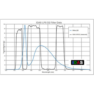 IDAS Nebula Filter LPS-D2 for Canon EOS 6D and 5D Mark II