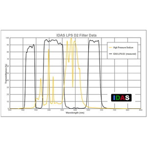 IDAS filtro nebulare LPS-D2 per Canon EOS 6D e 5D Mark II