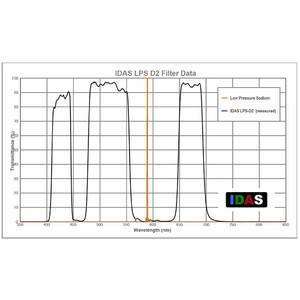 IDAS Filtro LPS-D2-Z ZWO ASI