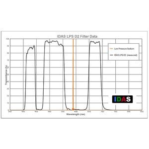 IDAS Nebula Filter LPS-D2 for Canon EOS APS-C