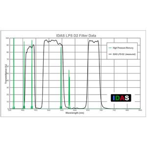 IDAS Filtre anti pollution LPS-D2 pour Canon EOS APS-C