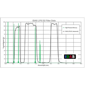 "IDAS Nebula Filter LPS-D2 2"""