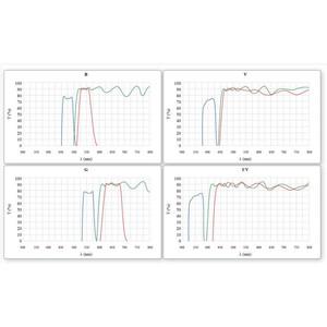 Optika Microscopio B-510FL, fluorescenza, trino, HBO, 1000x, IOS, blu, verde
