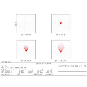 "APM Komakorrigierende telezentrische Barlow 1,5x 2"""