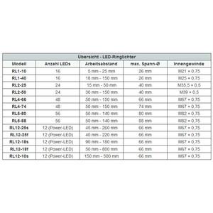 StarLight Opto-Electronics RL1-10 NW, natur-weiß (5.600 K) Ø 20mm