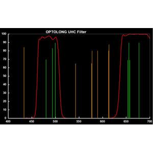 Optolong Filtros Clip Filter for Canon EOS APS-C UHC