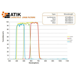 Atik Filtro LRGB Filter Set 2""