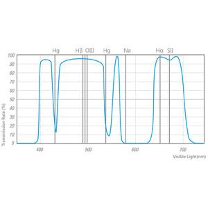 """STC Filtro Astro Multispectra Filter 2"""""""