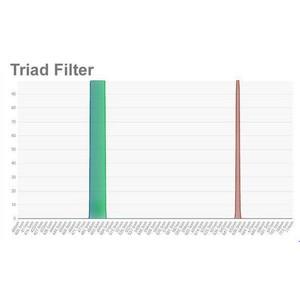 "OPT Filtro Triad Tri-Band Narrowband Filter 1,25"""