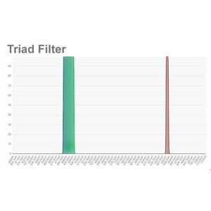 OPT Triad Tri-Band Schmalband Filter 2""