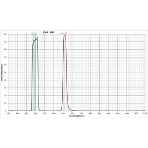 "IDAS Filters Nebula Booster Filter NB1 48mm 2"""