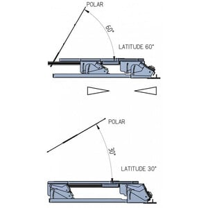 table équatoriale Geoptik Eartha Dobson Platform with variable Latitude