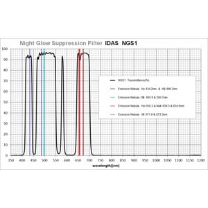 """Filtres IDAS Night Glow Suppression Filter NGS1 48mm 2"""""""