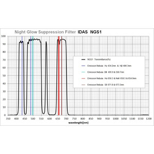IDAS Filters Night Glow Suppression Filter NGS1 52mm