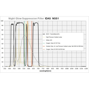 IDAS Filtro Night Glow Suppression NGS1 52mm
