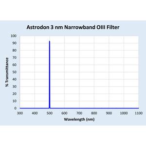 Astrodon Filtro O-III 50x50mm