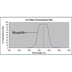 Astrodon Filtro H-Alpha 5nm