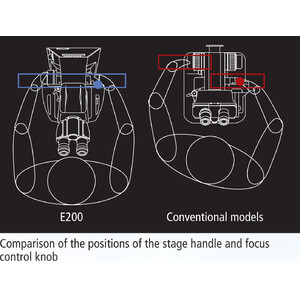 Nikon Microscopio ECLIPSE E200, LED, bino, infinity, e-plan, 40x-1000x