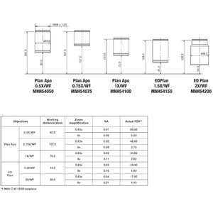 Nikon Obiettivo P-Plan Apo 0,75x WF