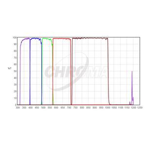 "Chroma Filtro UBVRI Photometric-Set 2"""