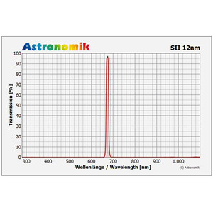 Astronomik Filtro SII 12nm CCD Clip Nikon XL