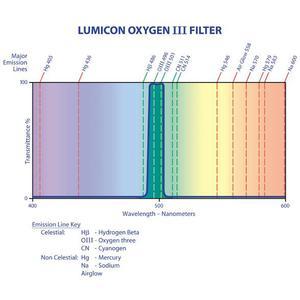 Lumicon Filtre OIII avec filet SC