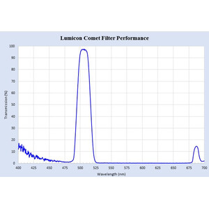 Lumicon Filters Swan Band Comet filter 2''