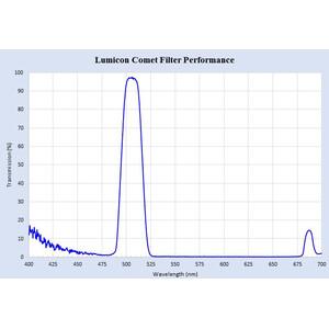 Lumicon Filtro cometa Swan Band con filetto SC