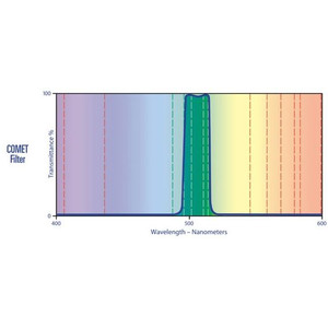 Lumicon Swan Band Kometenfilter 2''