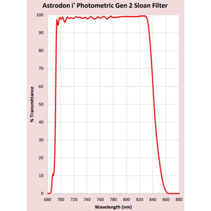 Astrodon Filtro Sloan Photometrie-Filter 49.7mm 695/844