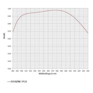 APM Lente AP 140/980 SD
