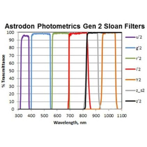 Astrodon Filtro Sloan Photometrie-Filter R 49.7mm (ungefasst)