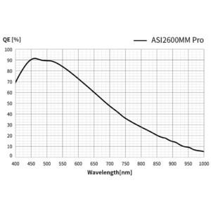 ZWO Fotocamera ASI 2600 MM Pro Mono