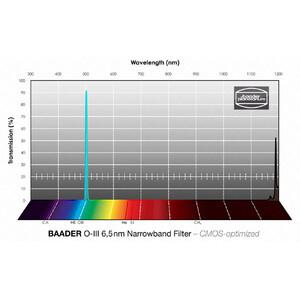 """Baader Filtro Narrowband OIII CMOS 1,25"""""""