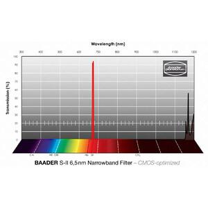 """Baader Filtro Narrowband SII CMOS 1,25"""""""