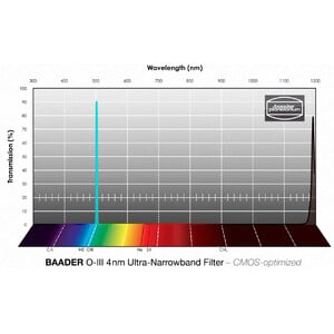 Baader Filtro Ultra-Narrowband OIII CMOS 50.4mm