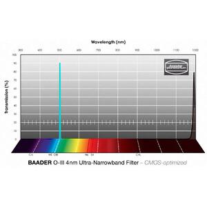 Baader Filtro Ultra-Narrowband OIII CMOS 65x65mm