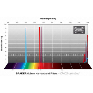 "Baader Filtro Narrowband H-alpha/OIII/SII CMOS 1,25"""