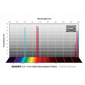 "Baader Filtro Ultra-Narrowband H-alpha/OIII/SII CMOS 2"""