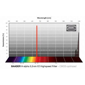 Baader Filtro f/2 Highspeed H-alpha CMOS 65x65mm