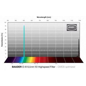 "Baader Filtro f/2 Highspeed OIII CMOS 1,25"""