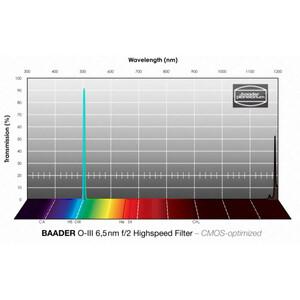 Baader Filtro f/2 Highspeed OIII CMOS 65x65mm
