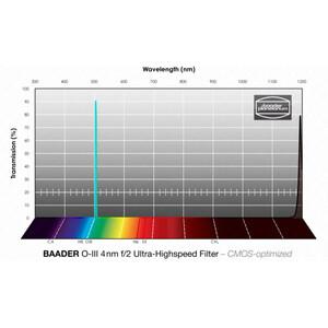 "Baader Filtro f/2 Ultra-Highspeed OIII CMOS 2"""