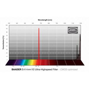 Baader Filtro f/2 Ultra-Highspeed SII CMOS 50,4mm