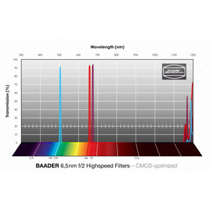 Baader Filtro f/2 Highspeed H-alpha/OIII/SII CMOS 50,4mm