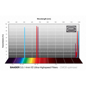 "Baader Filtro f/2 Ultra-Highspeed H-alpha/OIII/SII CMOS 2"""
