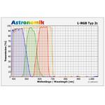 Astronomik Juego de filtros L-RGB, tipo 2c, 50x50mm, sin montura