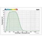 Light transmission curve