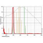 Come devo leggere questa curva di trasmissione?  Sull'asse orizzontale è indicata la lunghezza d'onda in nanometri. 400nm corrisponde al blu scuro, 520nm al verde, 600nm al rosso Sull'asse verticale è indicata la trasmissività in %. Filtro visuale: La curva grigia mostra la sensibilità relativa dell'occhio umano adattato all'oscurità Filtro fotografico: La curva grigia mostra la curva di sensibilità relativa di un classico sensore CCD. Arancione: le più importanti linee di emissione in un cielo schiarito dalle luci artificiali, ad es.: Linea del mercurio (Hg) e del sodio (Na) Verde: le più importanti linee di emissione delle nebulose gassose, ad es: la linea dell'idrogeno (H-alpha e H-beta) e la linea dell'ossigeno (OIII)