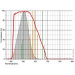 Wie lese ich diese Transmissionskurve?  Auf der waagerechten Achse ist die Wellenlänge in Nanometern aufgetragen. 400nm entspricht tiefem Blau, bei 520nm grün, bei 600nm rot Auf der senkrechten Achse ist die Transmission in % aufgetragen Visuelle Filter: Die graue Kurve zeigt die relative Empfindlichkeit des nachtadaptierten menschlichen Auges Fotografische Filter: Die graue Kurve zeigt die relative Empfindlichkeitskurve eines typischen CCD Sensors Orange: die wichtigsten Emissionslinien, die zur künstlichen Himmelsaufhellung beitragen, z.B.: Linien von Quecksilber (Hg) und Natrium (Na) Grün: die wichtigsten Emissionslinien von Gasnebeln, z.B.: die Linien von Wasserstoff (H-alpha und H-beta) sowie die Linien von Sauerstoff (OIII)